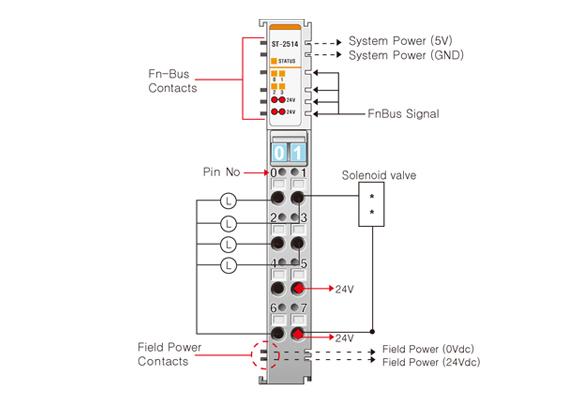 digital output modules